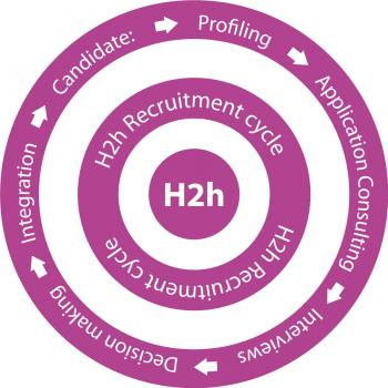 Head2head Recruitment Cycle©: Candidates